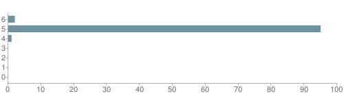 Chart?cht=bhs&chs=500x140&chbh=10&chco=6f92a3&chxt=x,y&chd=t:2,95,1,0,0,0,0&chm=t+2%,333333,0,0,10|t+95%,333333,0,1,10|t+1%,333333,0,2,10|t+0%,333333,0,3,10|t+0%,333333,0,4,10|t+0%,333333,0,5,10|t+0%,333333,0,6,10&chxl=1:|other|indian|hawaiian|asian|hispanic|black|white